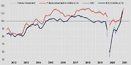 Istat, sale a luglio fiducia consumatori e imprese