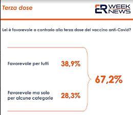 Vaccino anti-covid, il 67,2% degli italiani e' favorevole alla terza dose