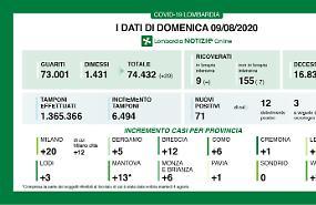In Lombardia 71 nuovi contagi e una vittima