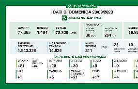 Nessun contagio in provincia di Cremona, 5 decessi in Lombardia