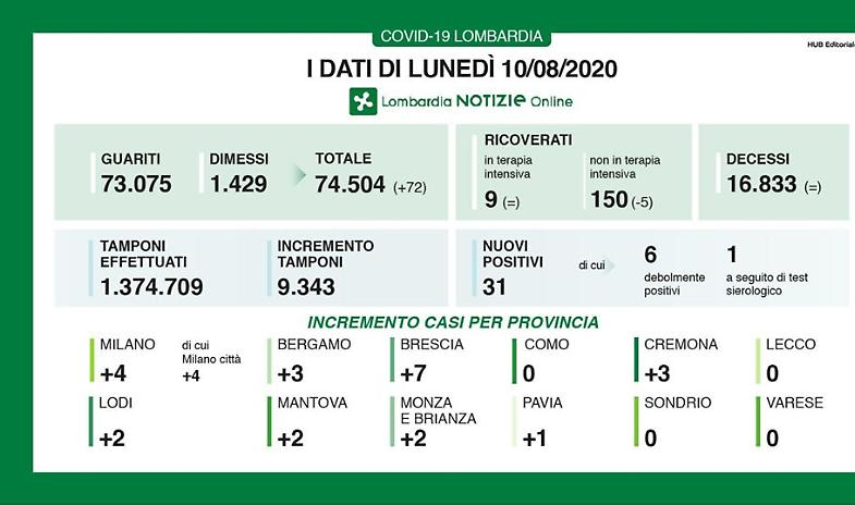 In Lombardia nessun decesso, aumentano guariti e dimessi